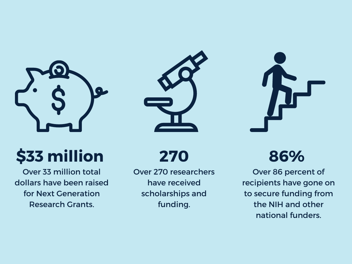 Stats about the impact of Next Generation Research Grants